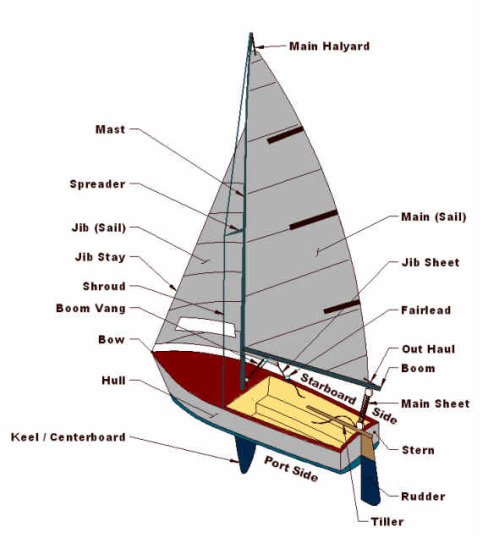 Parts Of A 420 Sailboat